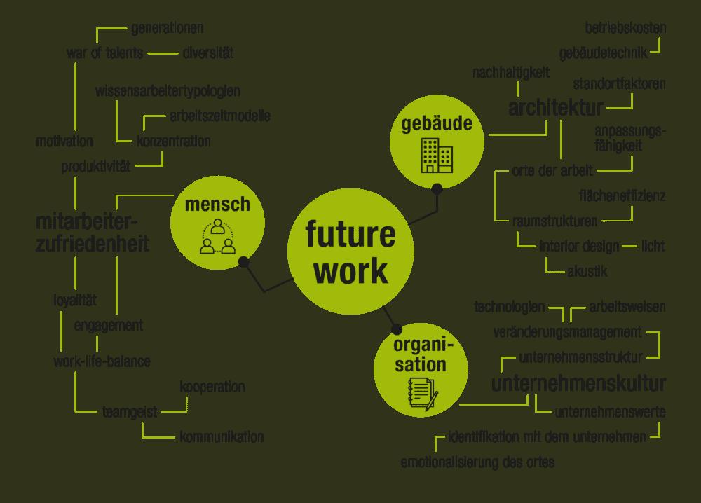future works_Seydlitz works